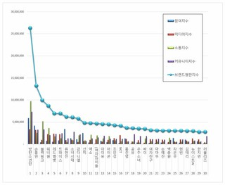 韓国企業評判研究所、「大韓民国100大スター」のブランド評判ランキングを発表。1位、防弾少年団 2位、サッカー選手ソン・フンミン3位、Blackpink4、Wa