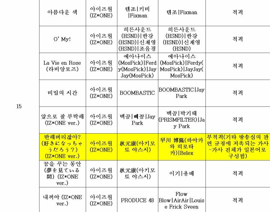【反日】韓国KBS、IZ*ONE「好きになっちゃうだろう?」を「放送不適格」判定!