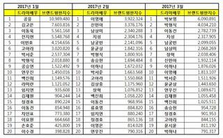 韓国企業評判研究所、3月「ドラマ出演の俳優女優」ブランド評判ランキング発表。1 パク・ボヨン 2 パク・ヒョンシク(ZE:A)3 イ・ドンゴン4 チソン第20位までの続きは、 (3枚)