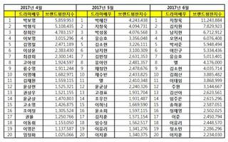 韓国企業評判研究所、ドラマ俳優・女優の「6月ブランド評判」発表。1 チ・チャンウク、2 キム・ジウォン3 ナム・ジヒョン4 オ・ヨンソ5 パク・ソジュン6 ヨ・ジング (4枚)