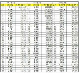 韓国企業評判研究所、男性CMモデルの9月「ブランド評判」ランキング発表。1 Roo&#39&#59;ra出身イ・サンミン2 Wanna One カン・ダニエル3 俳優パク・ボゴム